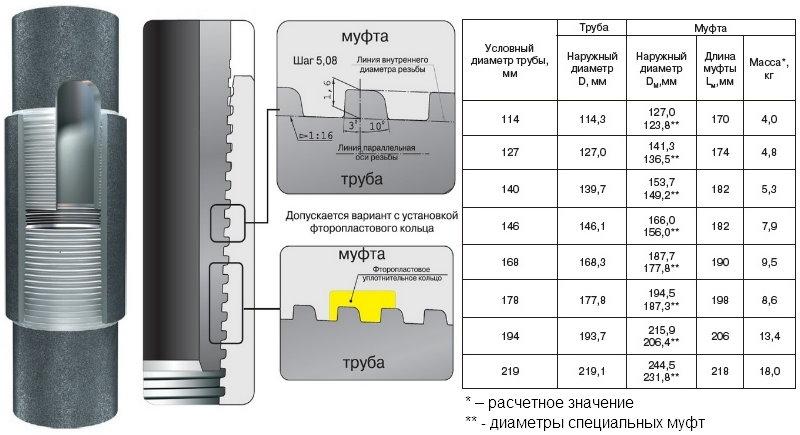 Основные характеристики соединения ОТТМ
