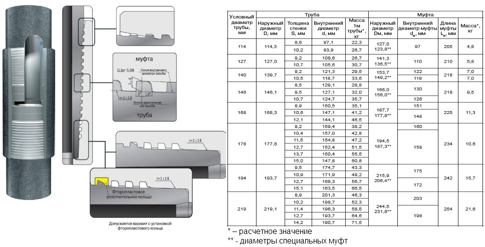 Основные характеристики соединения ОТТГ