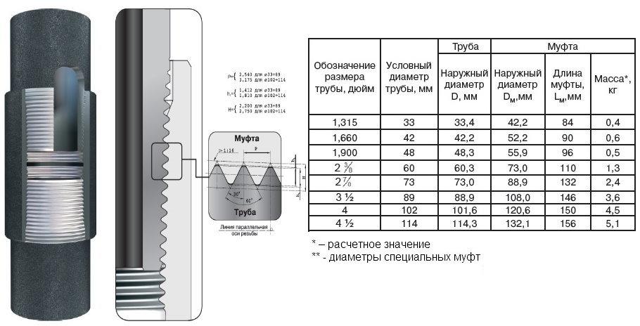 Основные характеристики соединения гладких насосно-компрессорных труб по ГОСТ 633-60